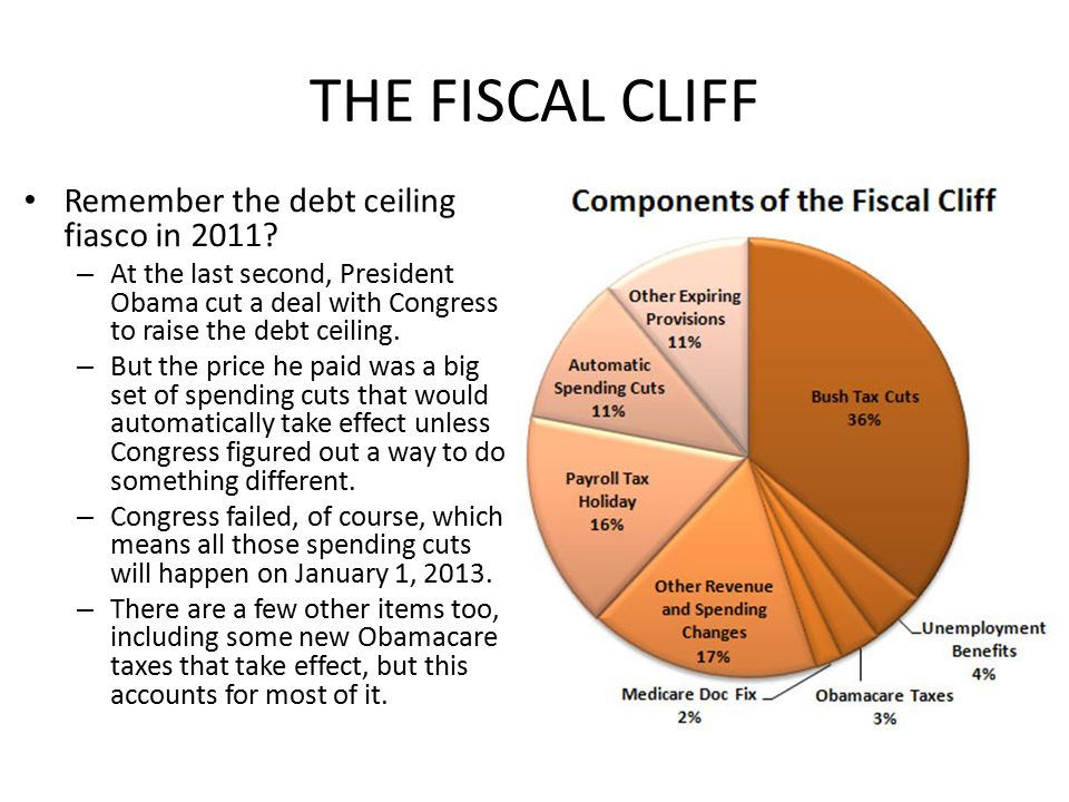 THE FISCAL CLIFF Remember the debt ceiling fiasco in 2011.