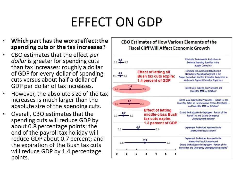 EFFECT ON GDP Which part has the worst effect: the spending cuts or the tax increases.