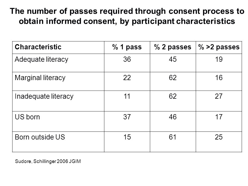 Characteristic% 1 pass% 2 passes% >2 passes Adequate literacy364519 Marginal literacy226216 Inadequate literacy116227 US born374617 Born outside US156
