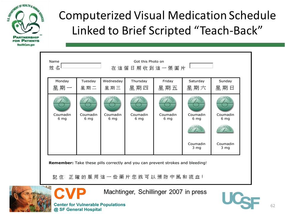 "Computerized Visual Medication Schedule Linked to Brief Scripted ""Teach-Back"" 62"