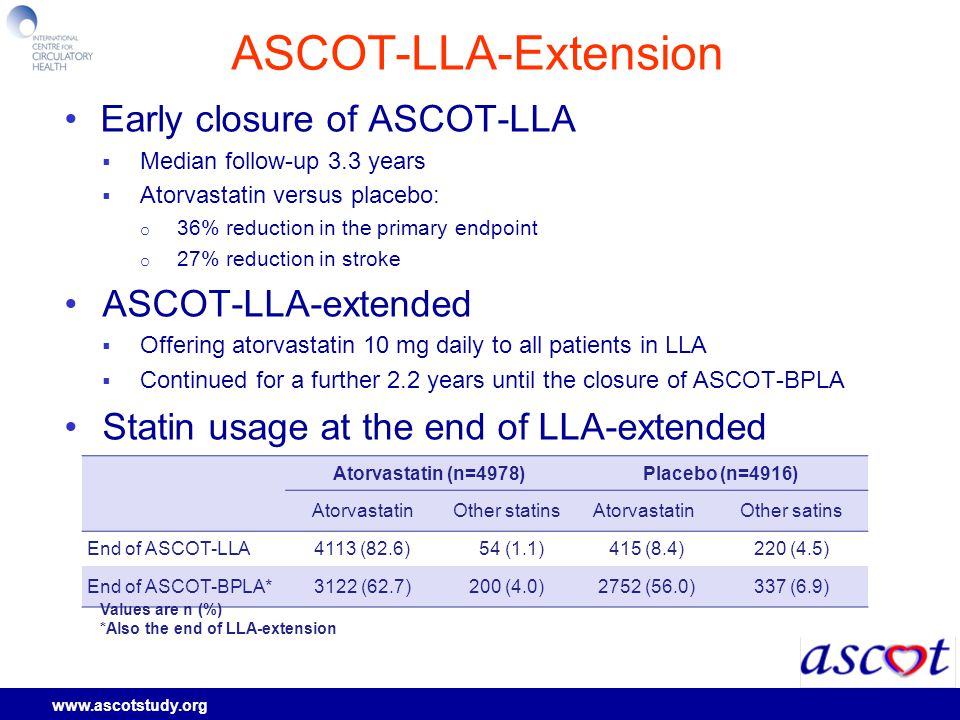 www.ascotstudy.org ASCOT-LLA-Extension Early closure of ASCOT-LLA  Median follow-up 3.3 years  Atorvastatin versus placebo: o 36% reduction in the primary endpoint o 27% reduction in stroke ASCOT-LLA-extended  Offering atorvastatin 10 mg daily to all patients in LLA  Continued for a further 2.2 years until the closure of ASCOT-BPLA Statin usage at the end of LLA-extended Atorvastatin (n=4978)Placebo (n=4916) AtorvastatinOther statinsAtorvastatinOther satins End of ASCOT-LLA4113 (82.6) 54 (1.1) 415 (8.4)220 (4.5) End of ASCOT-BPLA*3122 (62.7)200 (4.0) 2752 (56.0)337 (6.9) Values are n (%) *Also the end of LLA-extension