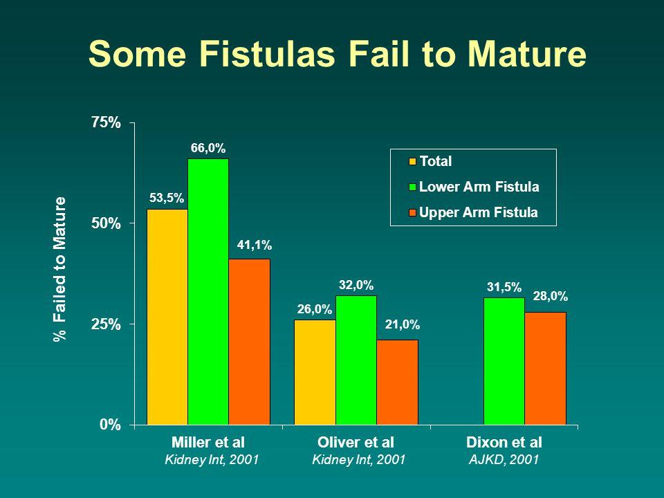 Some Fistulas Fail to Mature Kidney Int, 2001 Kidney Int, 2001 AJKD, 2001