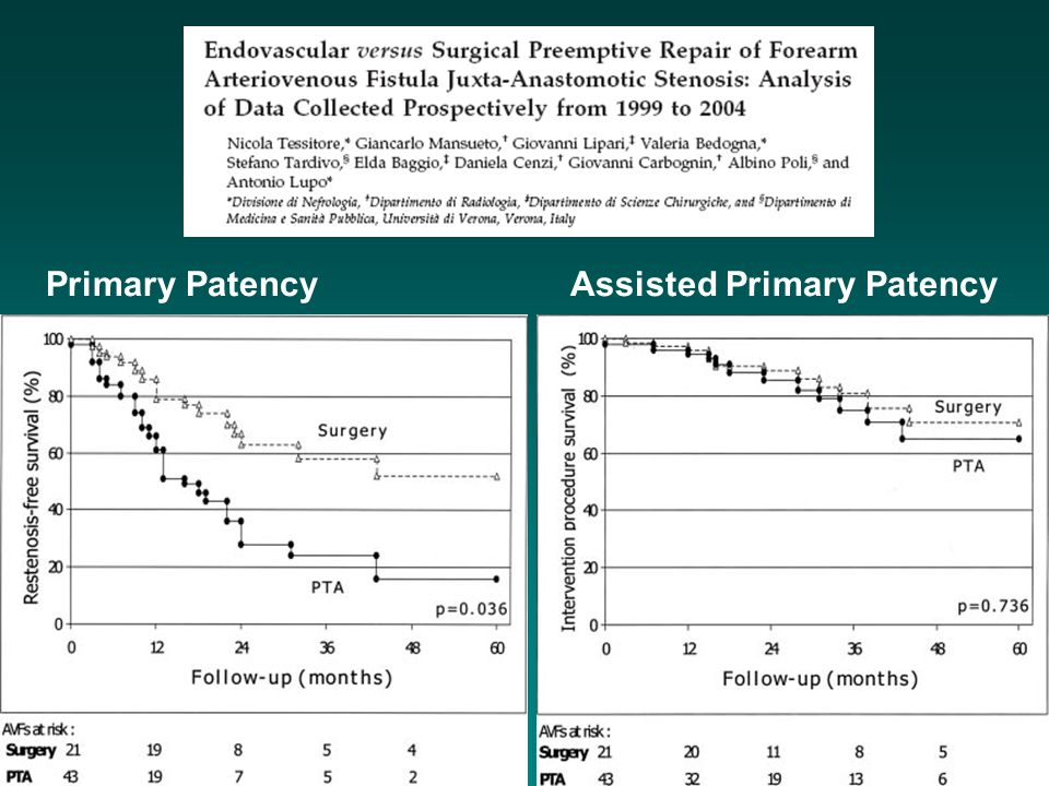 Primary PatencyAssisted Primary Patency