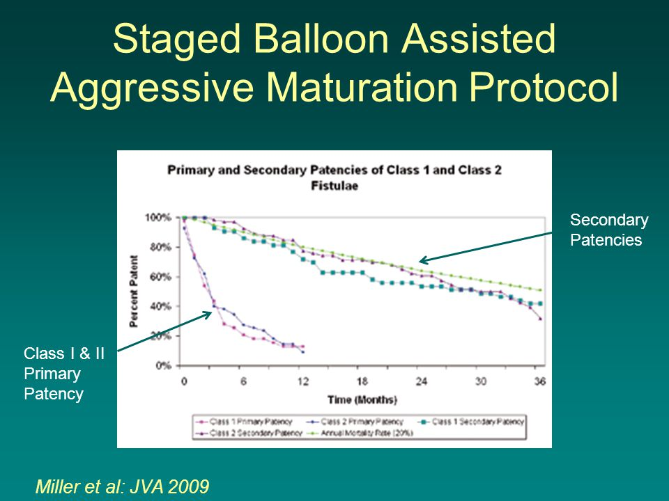 Staged Balloon Assisted Aggressive Maturation Protocol Class I & II Primary Patency Secondary Patencies Miller et al: JVA 2009