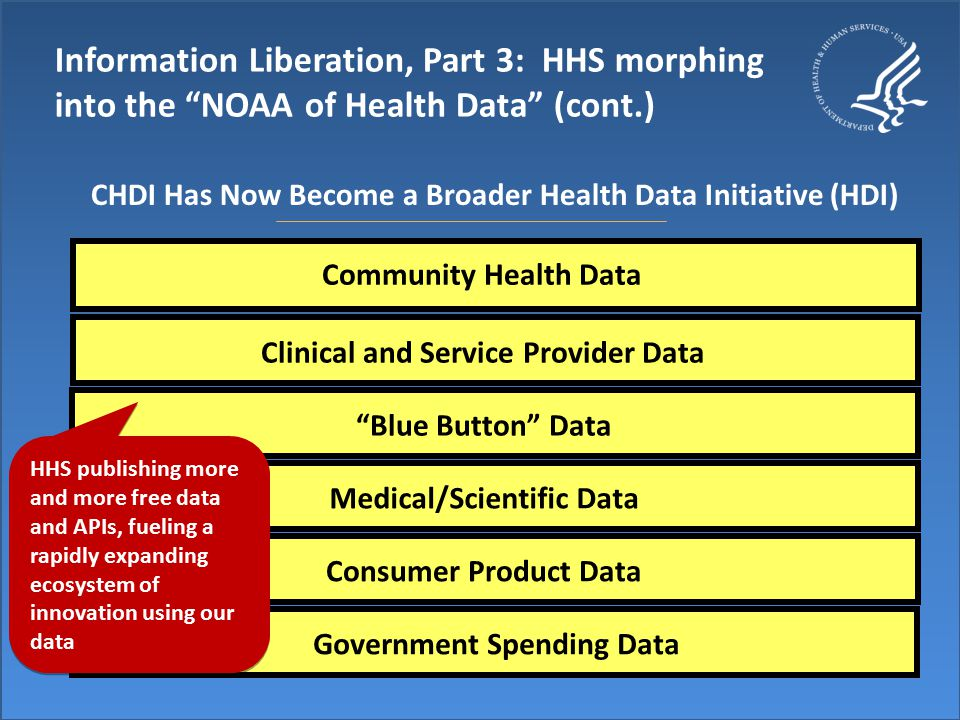 HHS Health Indicators Warehouse – www.healthindicators.gov, launched 2/2011www.healthindicators.gov Contains 1,170 community health performance metrics for the country, states, hospital referral regions (HRRs), and counties Includes trove of new aggregate metrics of Medicare utilization, quality, prevention, and prevalence of disease (hundreds of indicators) across regions Includes proven interventions by indicator Available via website and API Information Liberation, Part 3: HHS morphing into the NOAA of Health Data (cont.) Liberating Community Health Data