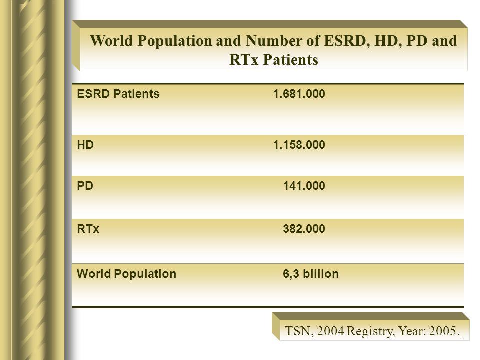ESRD Patients1.681.000 HD1.158.000 PD 141.000 RTx 382.000 World Population 6,3 billion World Population and Number of ESRD, HD, PD and RTx Patients TSN, 2004 Registry, Year: 2005.