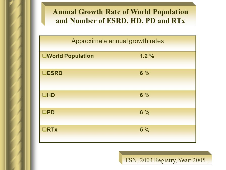 Approximate annual growth rates  World Population1.2 %  ESRD6 %  HD6 %  PD6 %  RTx5 % Annual Growth Rate of World Population and Number of ESRD, HD, PD and RTx TSN, 2004 Registry, Year: 2005.