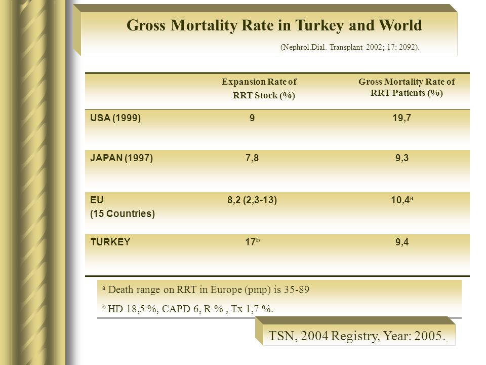 Gross Mortality Rate in Turkey and World (Nephrol.Dial.