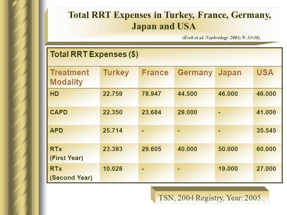 Total RRT Expenses ($) Treatment Modality TurkeyFranceGermanyJapanUSA HD22.75978.94744.50046.000 CAPD22.35023.68429.000-41.000 APD25.714---35.545 RTx (First Year) 23.39329.60540.00050.00060.000 RTx (Second Year) 10.028--19.00027.000 Total RRT Expenses in Turkey, France, Germany, Japan and USA (Erek et al.