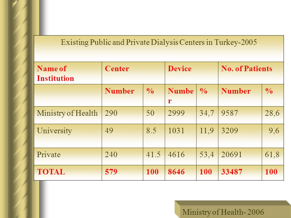 Existing Public and Private Dialysis Centers in Turkey-2005 Name of Institution CenterDeviceNo.