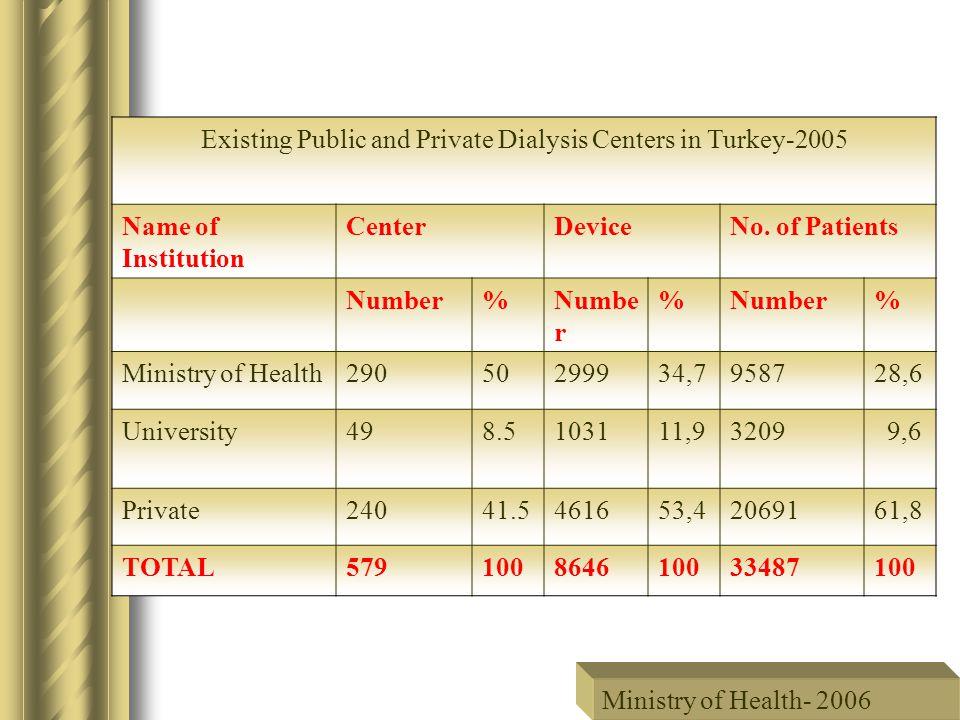 Ministry of Health 2005 Number of Total Kidney Transplantations by the End of 2005 (1975-2005) Total: 8321 Alive: 6120 73.55 % Cadaver: 2201 26.45 % Total: 8321 Alive: 6120 73.55 % Cadaver: 2201 26.45 %