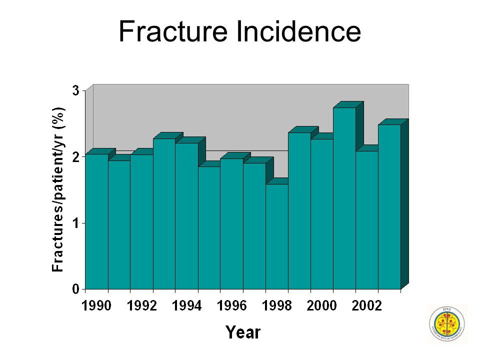 Fracture Incidence