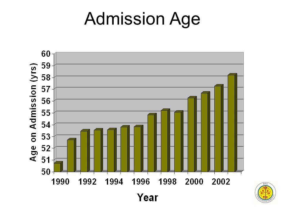 Admission Age