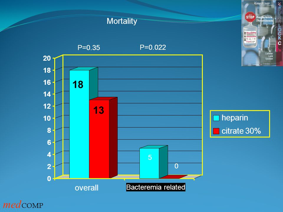 P=0.35 Mortality 18 13 0 2 4 6 8 10 12 14 16 18 20 overall 0 P=0.022 5 Bacteremia related heparin citrate 30% med COMP