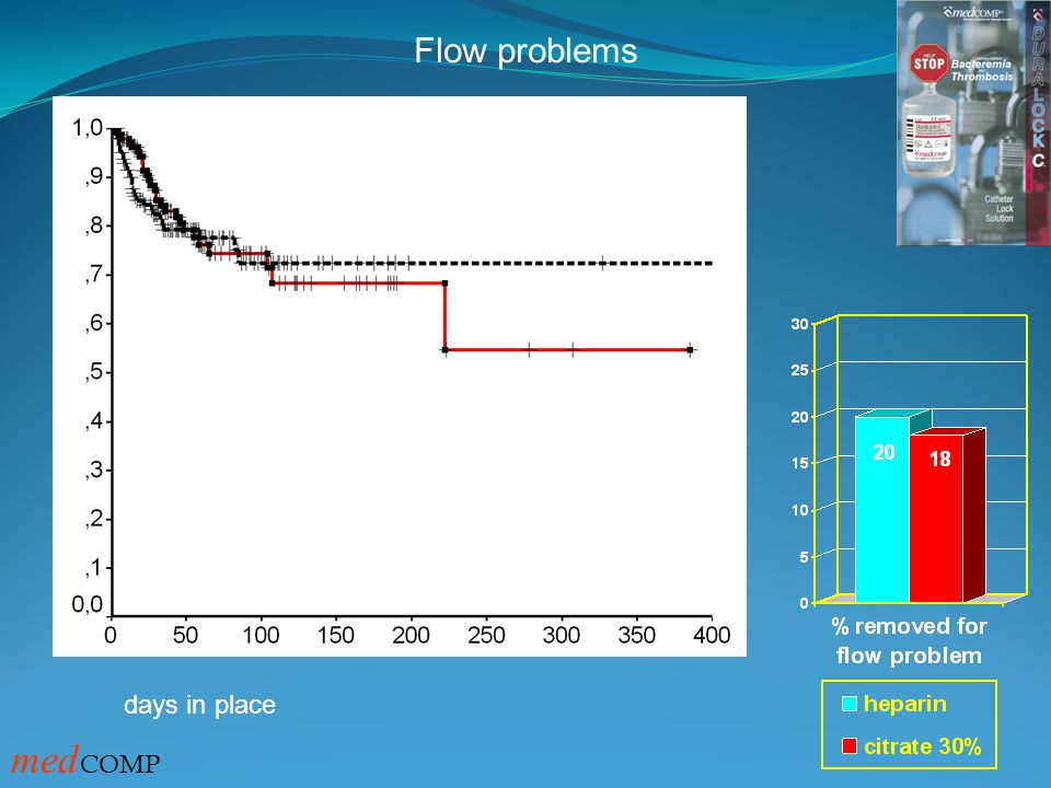 Flow problems getunneld = ongetunneld heparin TSC P=0.754 days in place med COMP