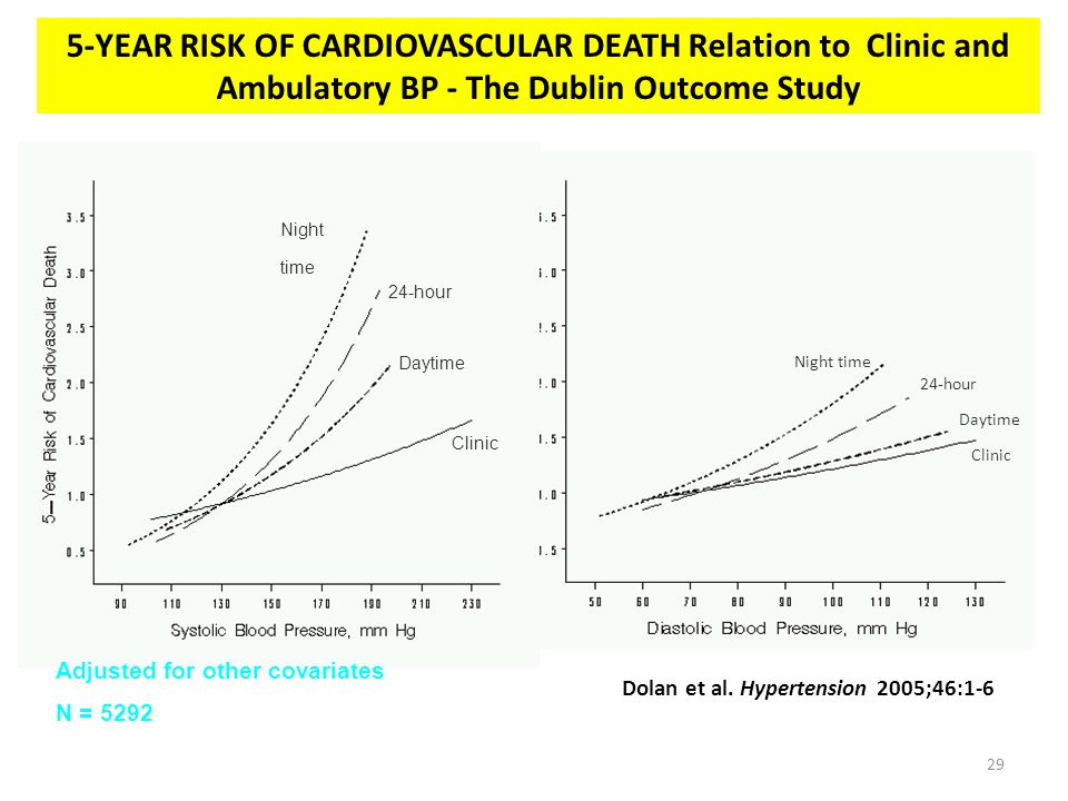 Night time 24-hour Daytime Clinic Night time 24-hour Daytime Clinic 5-YEAR RISK OF CARDIOVASCULAR DEATH Relation to Clinic and Ambulatory BP - The Dub