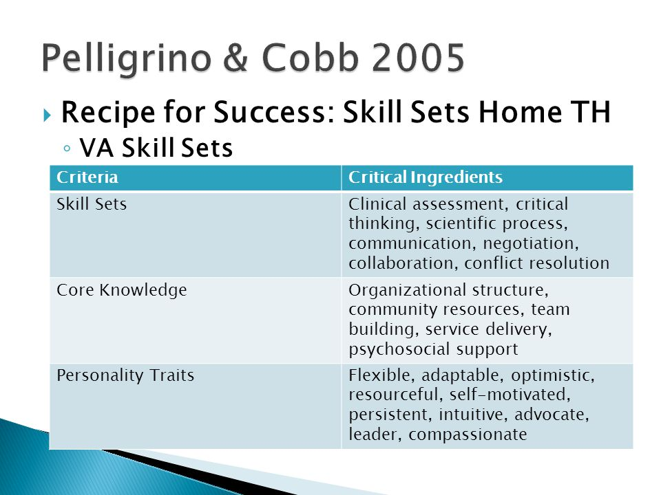  Recipe for Success: Skill Sets Home TH ◦ VA Skill Sets CriteriaCritical Ingredients Skill SetsClinical assessment, critical thinking, scientific process, communication, negotiation, collaboration, conflict resolution Core KnowledgeOrganizational structure, community resources, team building, service delivery, psychosocial support Personality TraitsFlexible, adaptable, optimistic, resourceful, self-motivated, persistent, intuitive, advocate, leader, compassionate