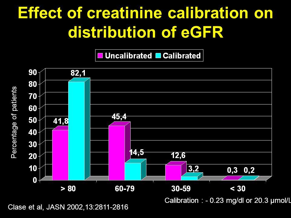 Effect of creatinine calibration on distribution of eGFR Percentage of patients Calibration : - 0.23 mg/dl or 20.3 µmol/L Clase et al, JASN 2002,13:2811-2816