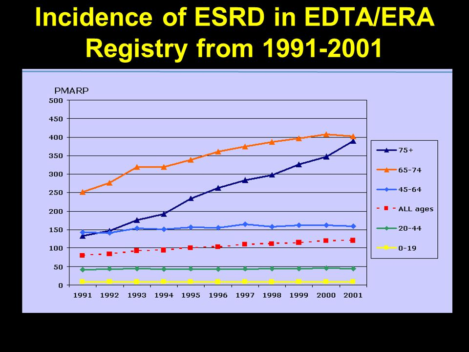 Incidence of ESRD in EDTA/ERA Registry from 1991-2001