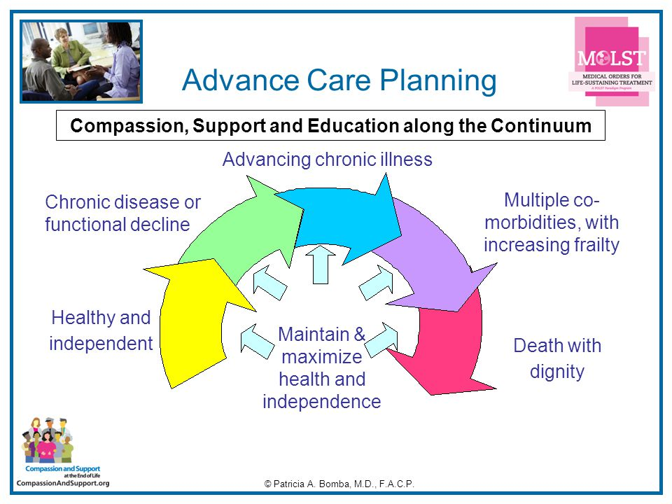 2 Chronic disease or functional decline Advancing chronic illness Multiple co- morbidities, with increasing frailty Death with dignity Maintain & maximize health and independence Healthy and independent Compassion, Support and Education along the Continuum Advance Care Planning © Patricia A.