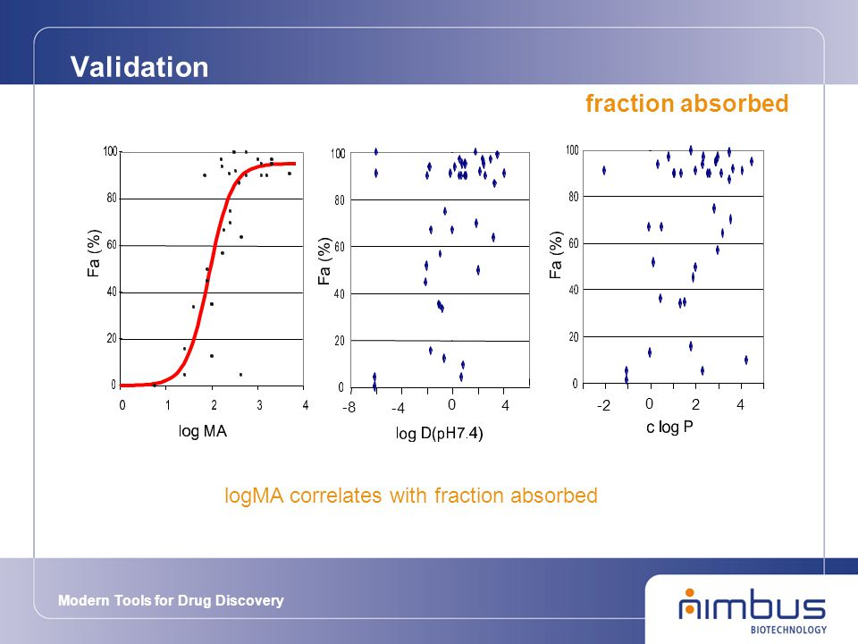 Modern Tools for Drug Discovery Validation fraction absorbed logMA correlates with fraction absorbed -8 -4 0 4 -2 0 24