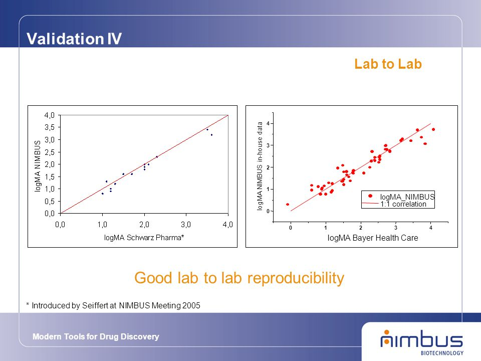 Modern Tools for Drug Discovery Validation IV 01234 0 1 2 3 4 logMA_NIMBUS 1:1 correlation logMA NIMBUS in-house data logMA Bayer Health Care Good lab to lab reproducibility Lab to Lab * Introduced by Seiffert at NIMBUS Meeting 2005