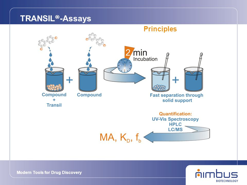 Modern Tools for Drug Discovery TRANSIL  -Assays Principles