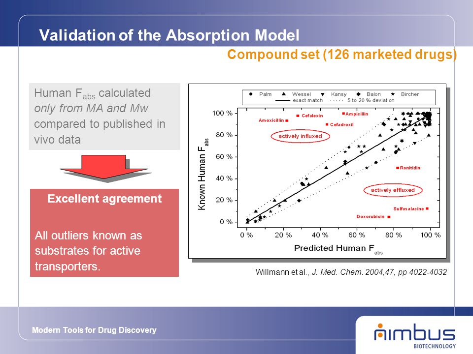 Modern Tools for Drug Discovery Validation of the Absorption Model Human F abs calculated only from MA and Mw compared to published in vivo data Willmann et al., J.