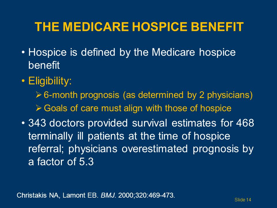 Hospice is defined by the Medicare hospice benefit Eligibility:  6-month prognosis (as determined by 2 physicians)  Goals of care must align with those of hospice 343 doctors provided survival estimates for 468 terminally ill patients at the time of hospice referral; physicians overestimated prognosis by a factor of 5.3 THE MEDICARE HOSPICE BENEFIT Slide 14 Christakis NA, Lamont EB.