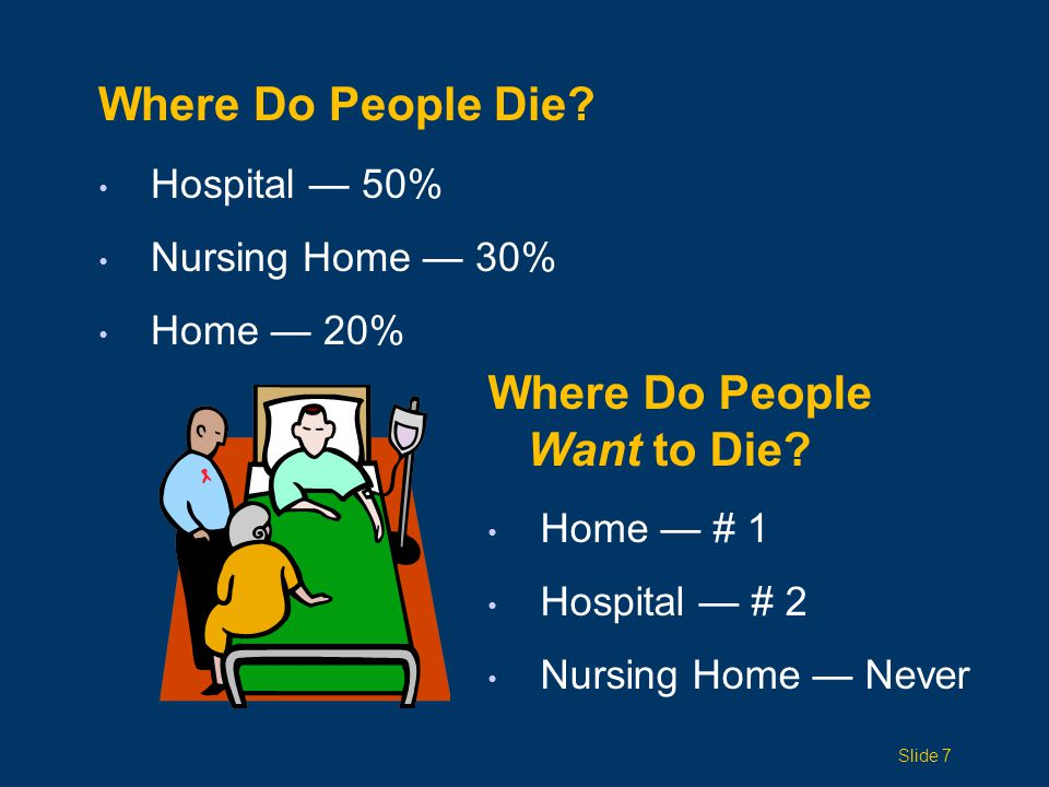 Where Do People Die. Hospital — 50% Nursing Home — 30% Home — 20% Where Do People Want to Die.