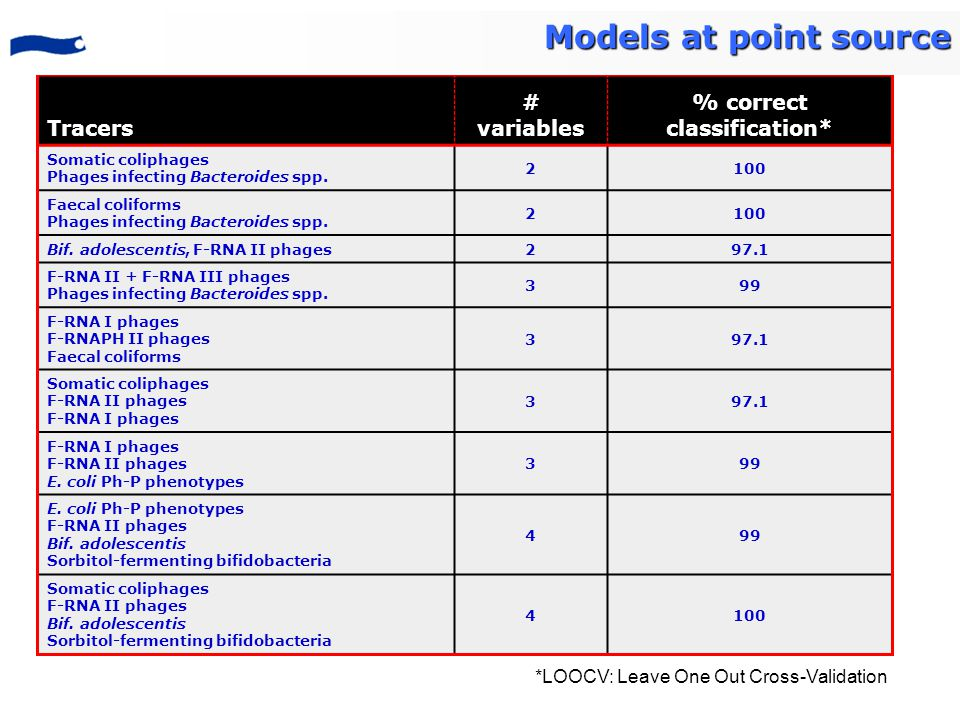 Tracers # variables % correct classification* Somatic coliphages Phages infecting Bacteroides spp.