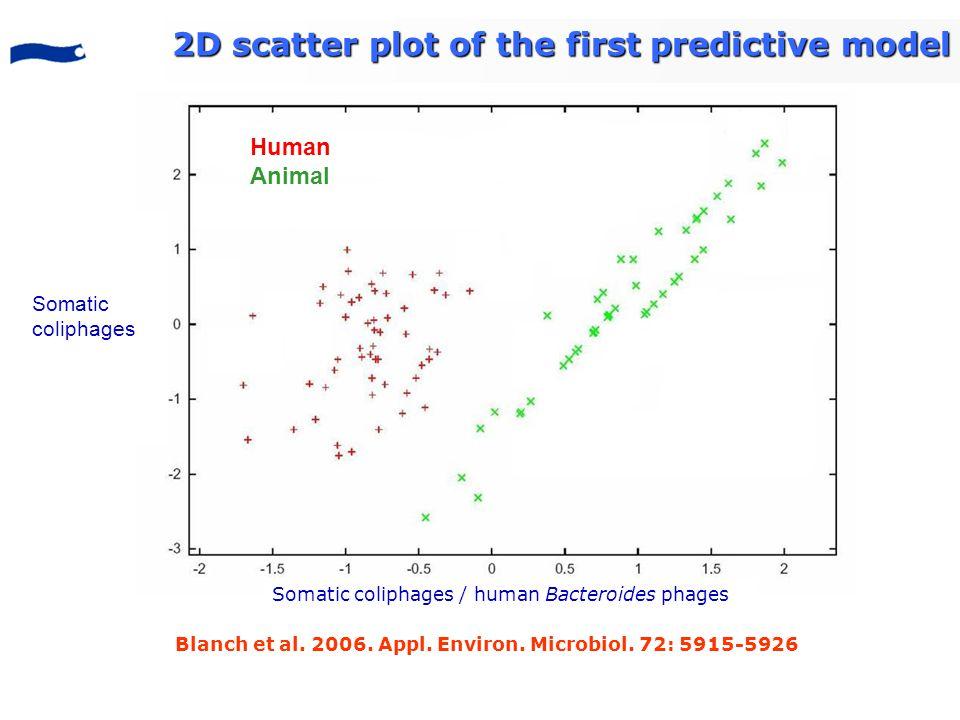 Blanch et al. 2006. Appl. Environ. Microbiol. 72: 5915-5926 Human Animal Somatic coliphages Somatic coliphages / human Bacteroides phages 2D scatter p