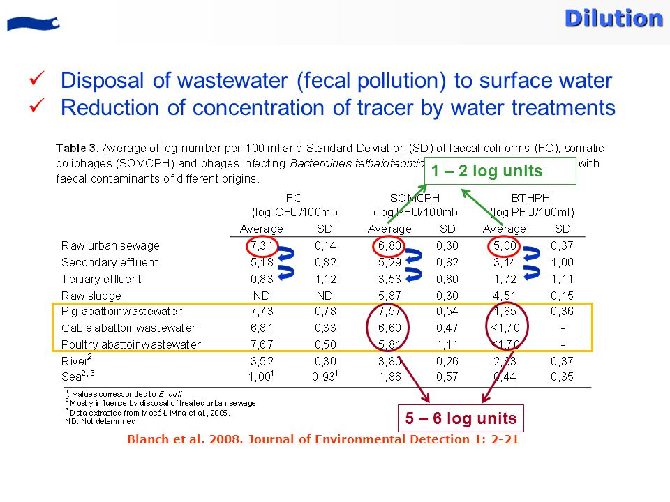 Dilution Disposal of wastewater (fecal pollution) to surface water Reduction of concentration of tracer by water treatments Blanch et al.