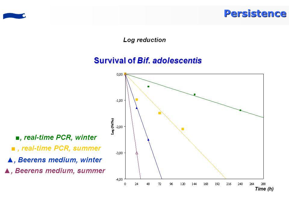 Survival of Bif. adolescentis ■, real-time PCR, winter ■, real-time PCR, summer ▲, Beerens medium, winter ▲, Beerens medium, summer Time (h) Persisten
