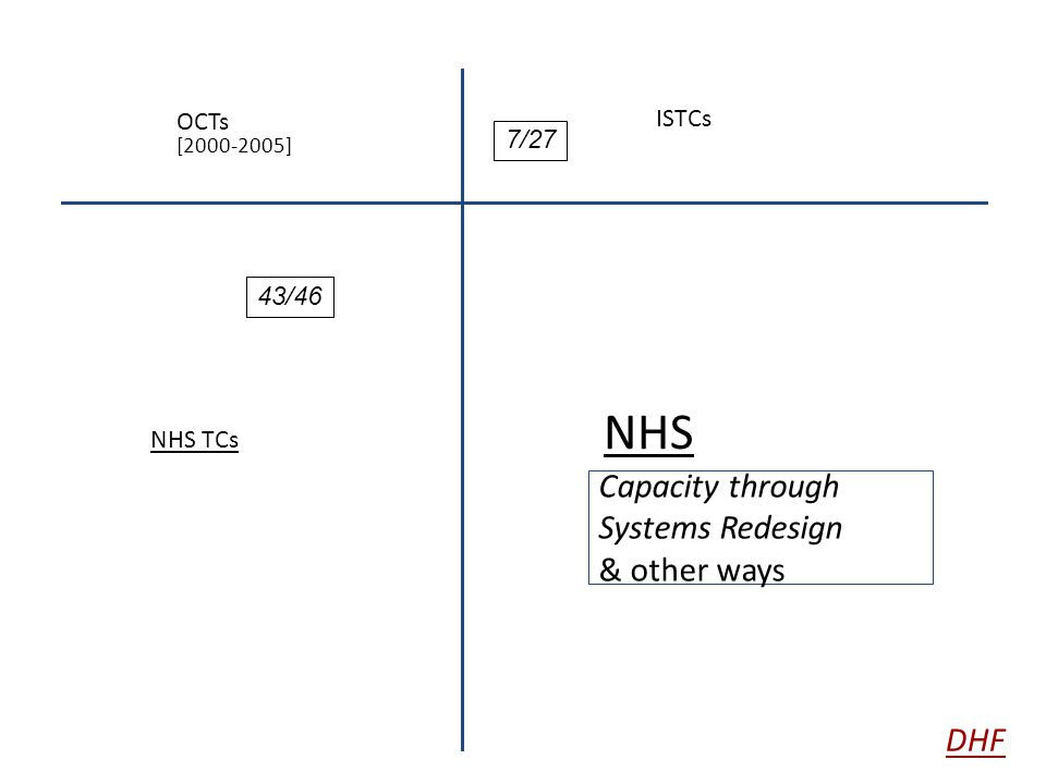 ISTCs NHS TCs OCTs [2000-2005] NHS Capacity through Systems Redesign & other ways 7/27 43/46 DHF