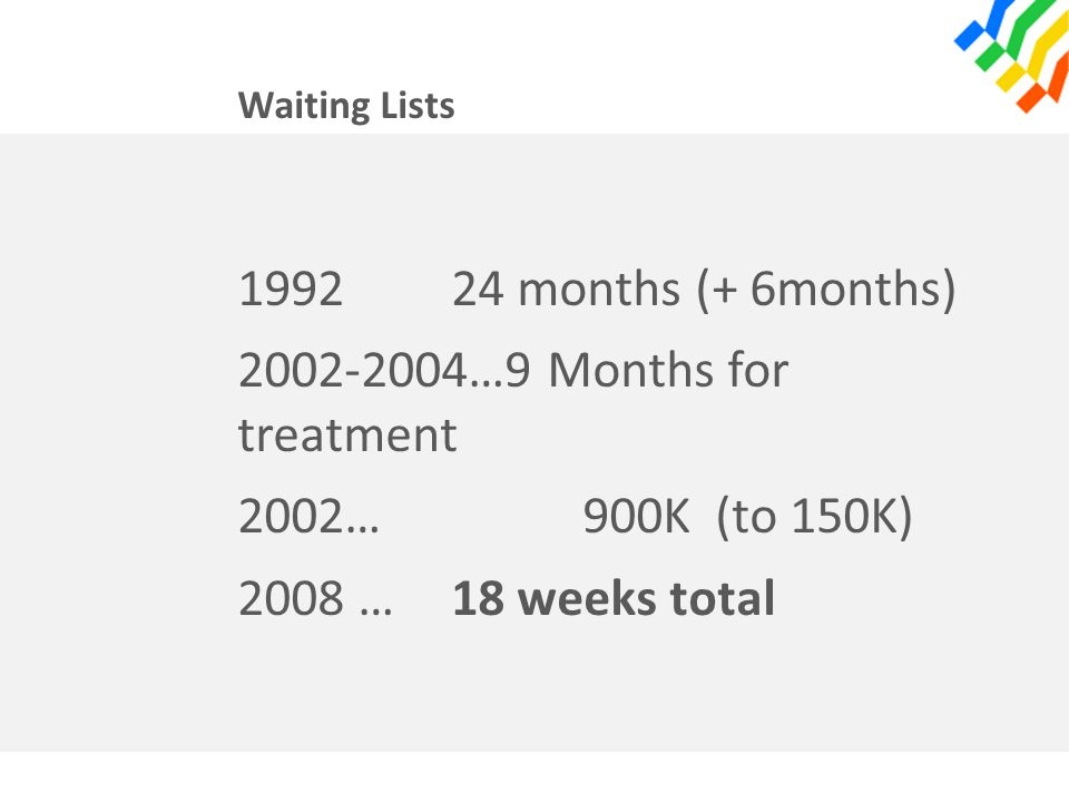 Waiting Lists 199224 months (+ 6months) 2002-2004…9 Months for treatment 2002… 900K (to 150K) 2008 … 18 weeks total