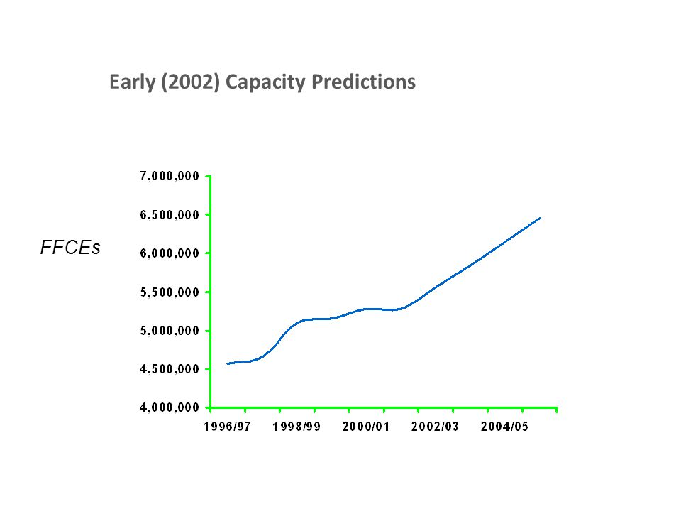 Early (2002) Capacity Predictions FFCEs