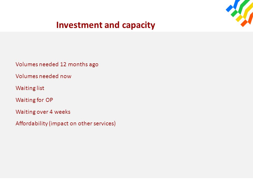 Investment and capacity Volumes needed 12 months ago Volumes needed now Waiting list Waiting for OP Waiting over 4 weeks Affordability (impact on othe
