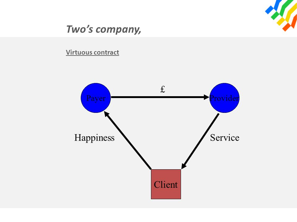 Two's company, Virtuous contract PayerProvider Client £ ServiceHappiness