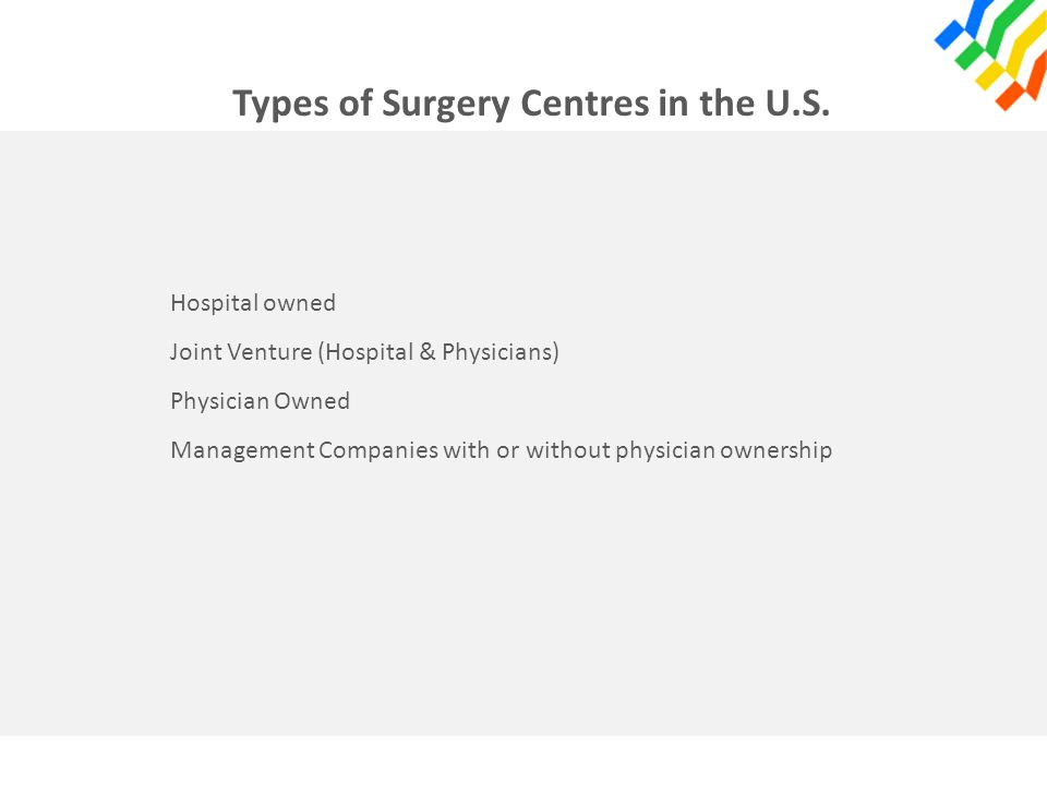 Types of Surgery Centres in the U.S. Hospital owned Joint Venture (Hospital & Physicians) Physician Owned Management Companies with or without physici
