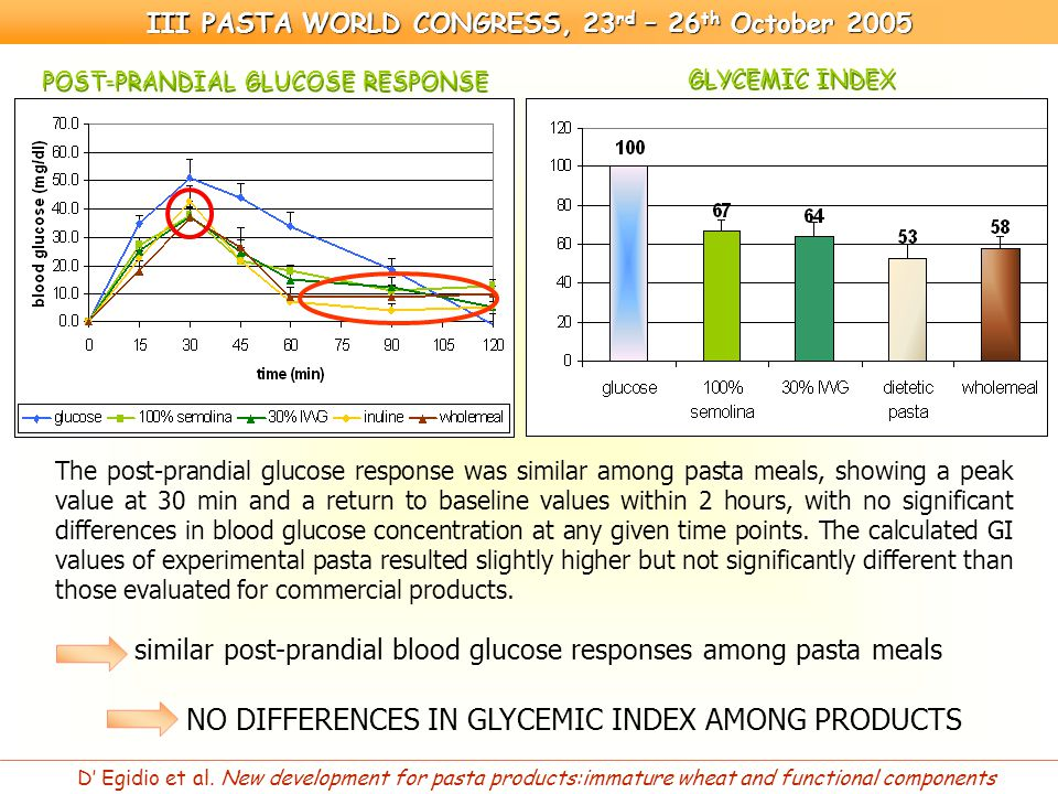 NO DIFFERENCES IN GLYCEMIC INDEX AMONG PRODUCTS III PASTA WORLD CONGRESS, 23 rd – 26 th October 2005 D' Egidio et al.