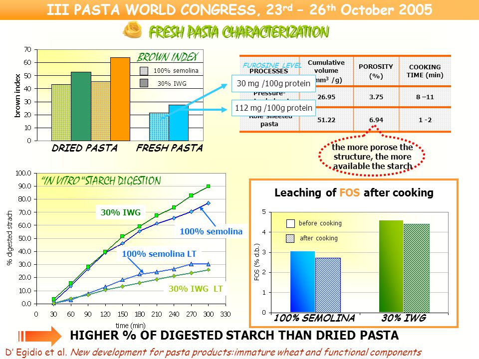 FRESH PASTA CHARACTERIZATION DRIED PASTAFRESH PASTA BROWN INDEX 30% IWG 100% semolina before cooking after cooking 100% SEMOLINA30% IWG Leaching of FOS after cooking PROCESSES Cumulative volume (mm 3 /g) POROSITY (%) COOKING TIME (min) Pressure- extrudedpasta 26.953.758 –11 Role-sheeted pasta 51.226.941 -2 the more porose the structure, the more available the starch 30 mg /100g protein 112 mg /100g protein FUROSINE LEVEL HIGHER % OF DIGESTED STARCH THAN DRIED PASTA 100% semolina 30% IWG 30% IWG LT IN VITRO STARCH DIGESTION 100% semolina LT III PASTA WORLD CONGRESS, 23 rd – 26 th October 2005 D' Egidio et al.