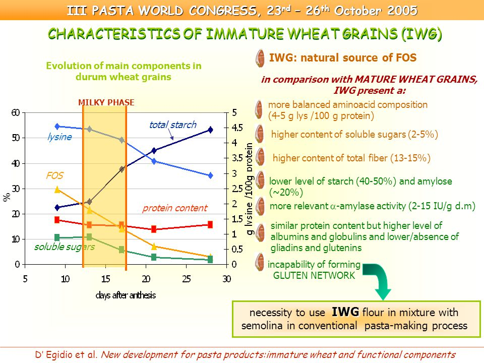 CHARACTERISTICS OF IMMATURE WHEAT GRAINS (IWG) more balanced aminoacid composition (4-5 g lys /100 g protein) IWG: natural source of FOS lower level of starch (40-50%) and amylose (~20%) higher content of soluble sugars (2-5%) more relevant  -amylase activity (2-15 IU/g d.m) similar protein content but higher level of albumins and globulins and lower/absence of gliadins and glutenins incapability of forming GLUTEN NETWORK higher content of total fiber (13-15%) Evolution of main components in durum wheat grains III PASTA WORLD CONGRESS, 23 rd – 26 th October 2005 D' Egidio et al.