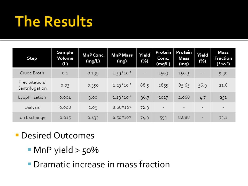 Step Sample Volume (L) MnP Conc. (mg/L) MnP Mass (mg) Yield (%) Protein Conc.