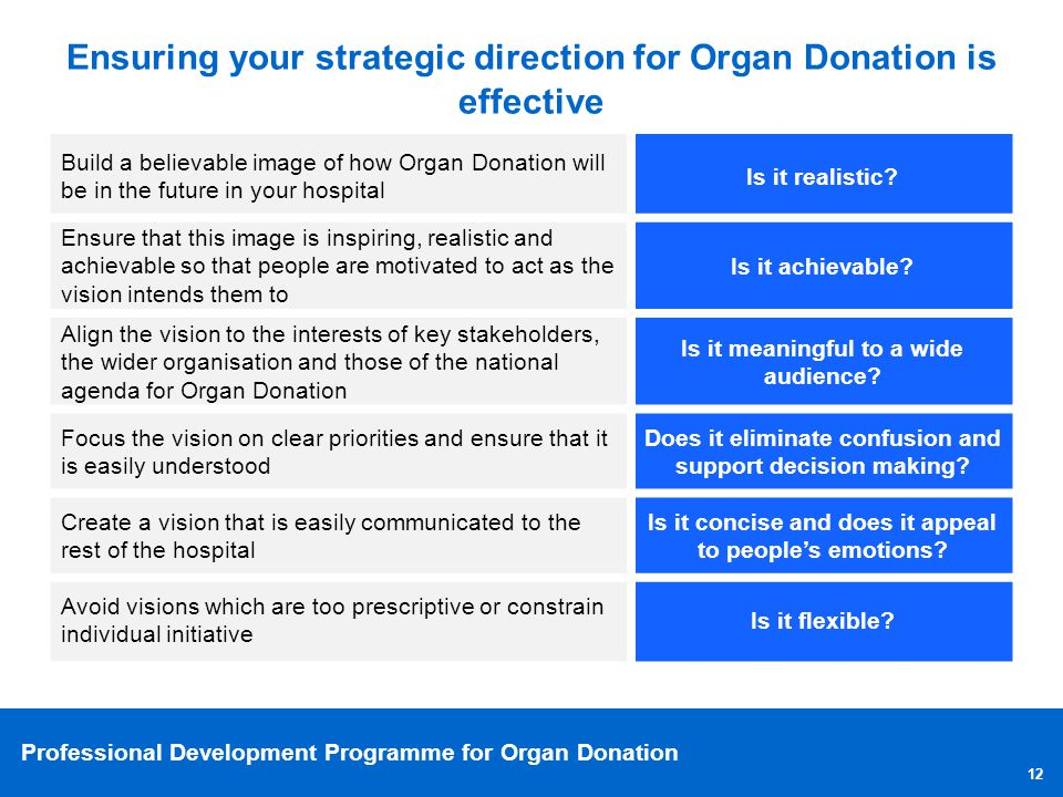 Professional Development Programme for Organ Donation Ensuring your strategic direction for Organ Donation is effective Build a believable image of ho
