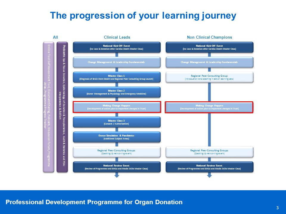 Professional Development Programme for Organ Donation Agenda 1Change Management and Leading Fundamentals Refresh09:30-09:55 2Developing your vision for Organ Donation09:55-11.15 Break11:15-11:30 3The Annual Organ Donation Planning Cycle11:30-11:50 4Developing an Annual Organ Donation Plan11:50-12:05 5Developing an Annual Report12:05-12:20 Lunch12:20-13:00 6Managing and Tracking Against Plan13:00-13.20 7Building a Local Plan (Part A)13:20-14:30 Break14:30-14:45 8Building a Local Plan (Part B)14:45-15.30 9Summary and Close15:30-15.45 4