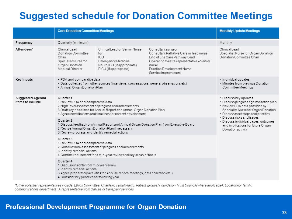Professional Development Programme for Organ Donation Suggested schedule for Donation Committee Meetings Core Donation Committee MeetingsMonthly Updat