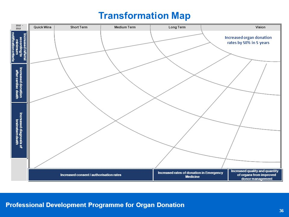 Professional Development Programme for Organ Donation Transformation Map Increased referral according to minimum notification criteria Increased diagn