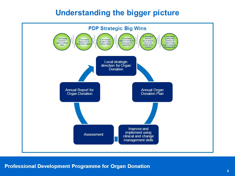 Professional Development Programme for Organ Donation SMART Objectives SMART SpecificMeasureableAccurateRealisticTimely Is there a description of a precise or specific behaviour / outcome which is linked to a rate, number, percentage or frequency.
