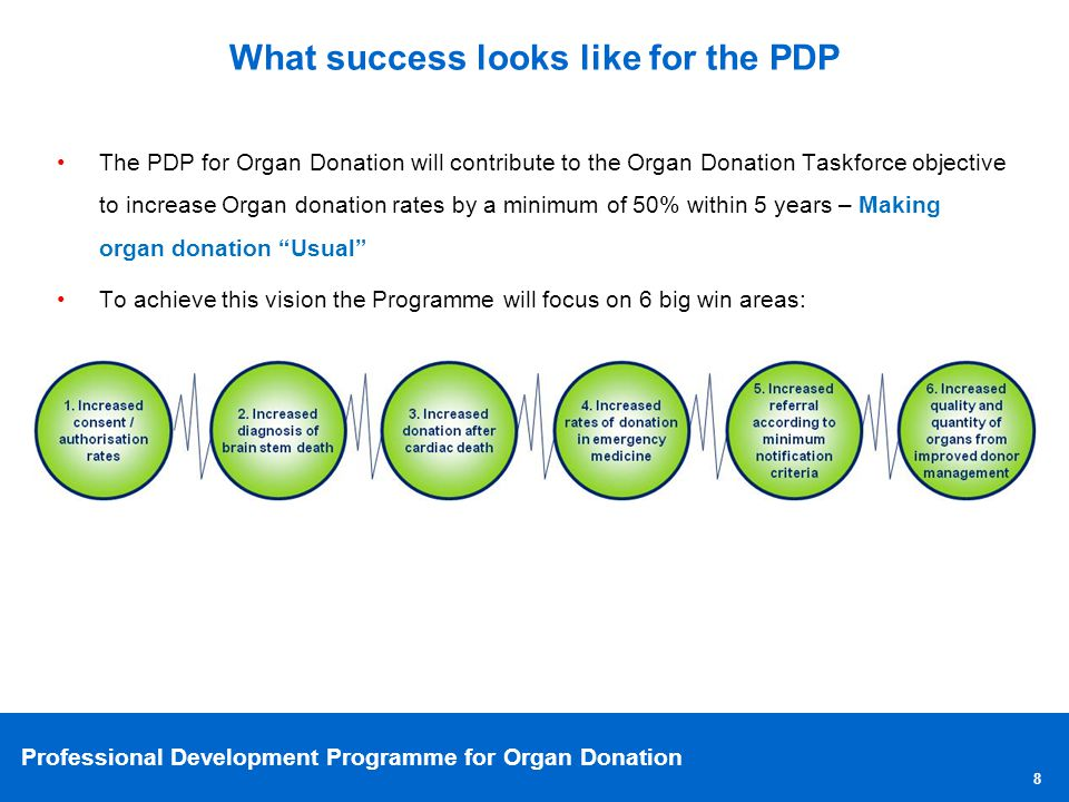 Professional Development Programme for Organ Donation What does success look like under each of the 6 big wins.